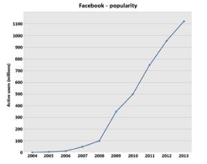 FB  Popularity  Graph.