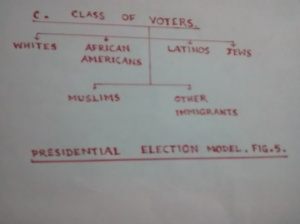 Class of Voters